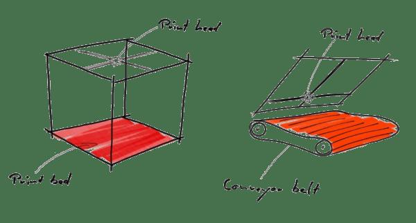 Concept Drawing 3D Printer Belt Sytle