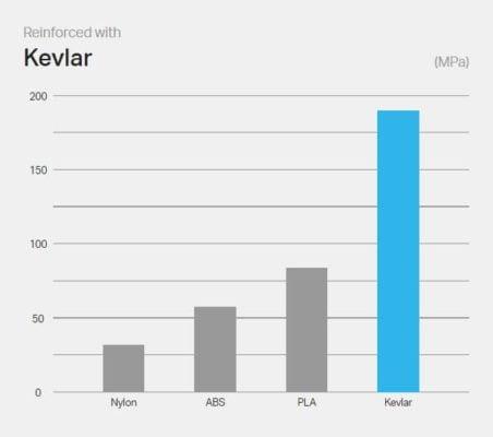 Markforged Kevlar Impact Resistance Graph