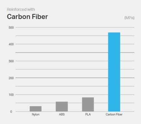 Markforged Kevlar Flexural stiffness Graph