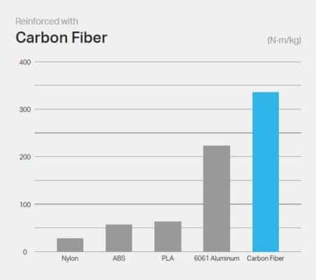 Markforged Carbon Fiber Flexural stiffness Graph